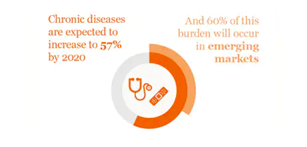 pwc report on rising incidence of chronic diseases